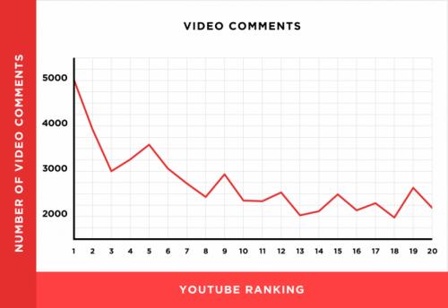 Дослідження Беклінко показує, що існує сильна кореляція між кількістю коментарів та рейтингом фільму.